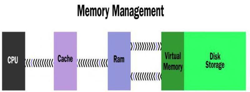 Структура памяти ПК