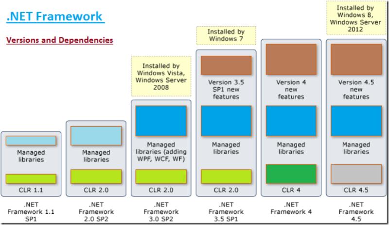 .NET Framework для Windows